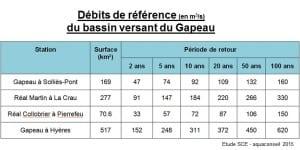 Débits-référence-BVGapeau-2015